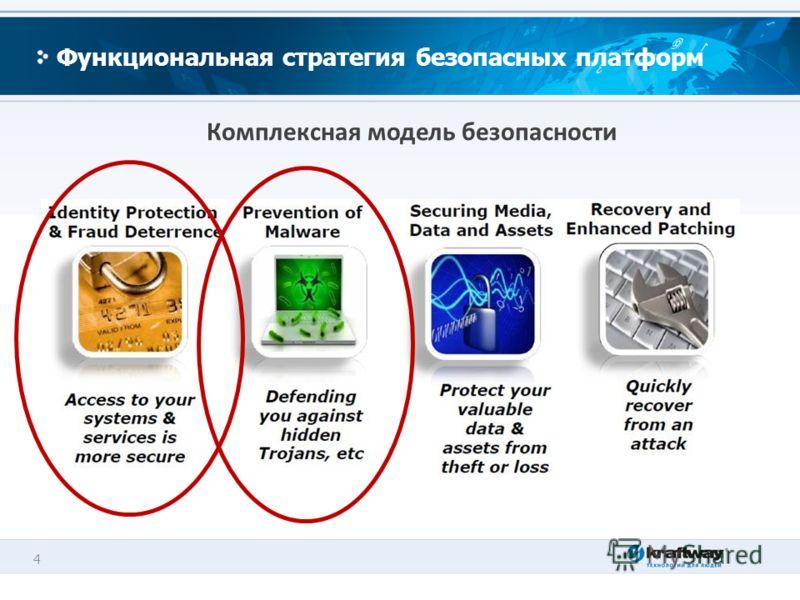 4 Функциональная стратегия безопасных платформ Комплексная модель безопасности
