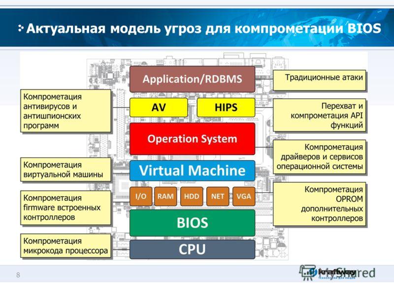 8 Актуальная модель угроз для компрометации BIOS