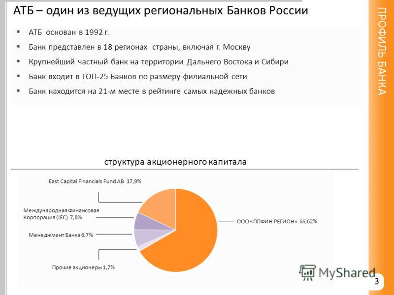 АТБ – один из ведущих региональных Банков России АТБ основан в 1992 г. Банк представлен в 18 регионах страны, включая г. Москву Крупнейший частный банк на территории Дальнего Востока и Сибири Банк входит в ТОП-25 Банков по размеру филиальной сети Бан