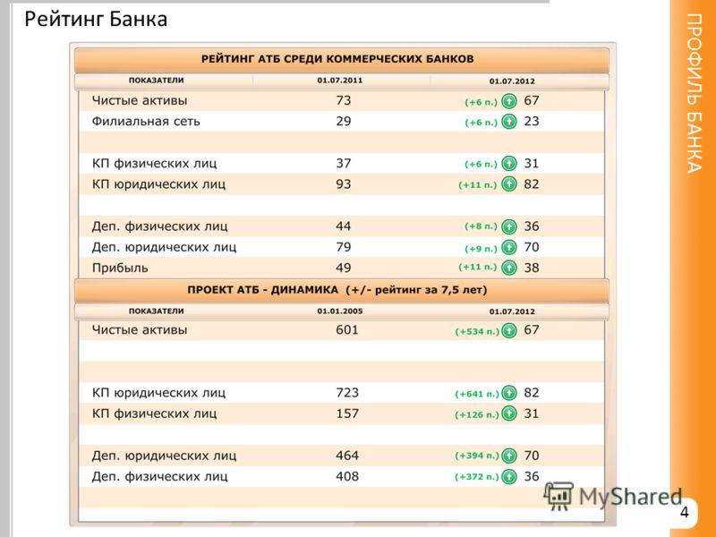 4 Рейтинг Банка ПРОФИЛЬ БАНКА