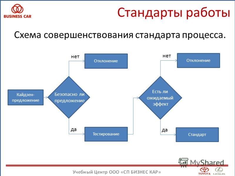 Стандарты работы Схема совершенствования стандарта процесса. Отклонение Тестирование Кайдзен- предложение Безопасно ли предложение нет да Есть ли ожидаемый эффект Отклонение Стандарт да нет