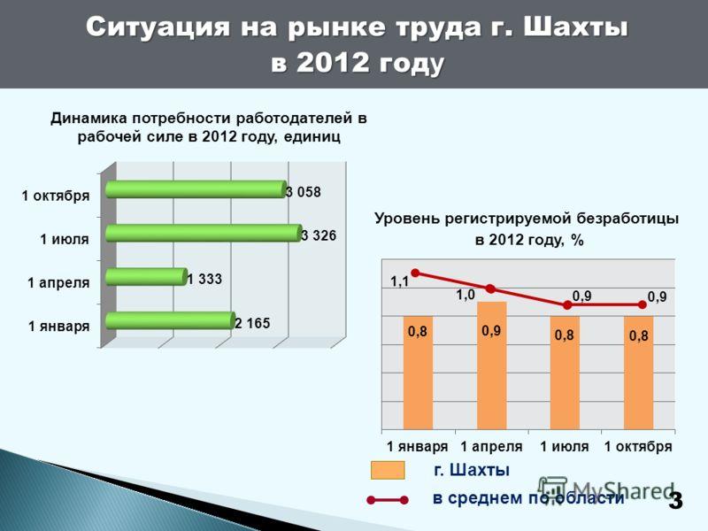 Ситуация на рынке труда г. Шахты в 2012 год у 3 Динамика потребности работодателей в рабочей силе в 2012 году, единиц Уровень регистрируемой безработицы в 2012 году, % г. Шахты в среднем по области