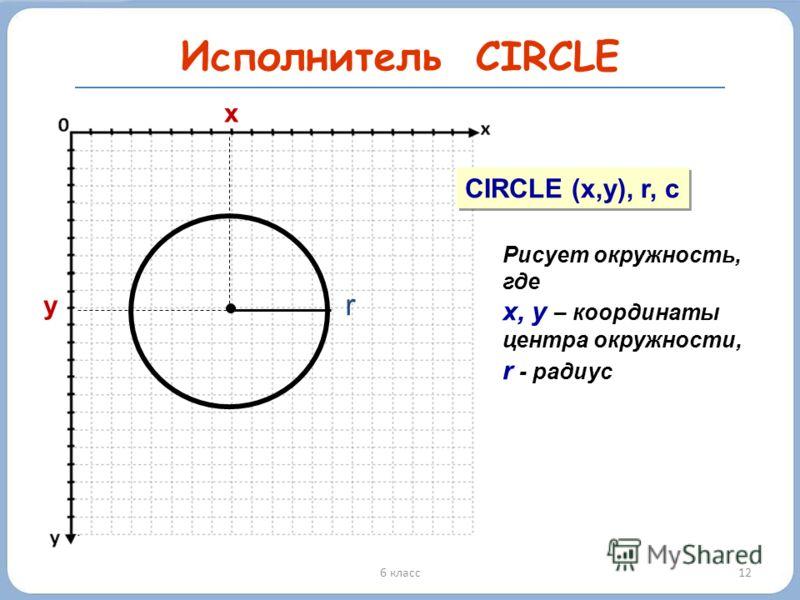 126 класс Исполнитель CIRCLE y x CIRCLE (x,y), r, c Рисует окружность, где х, у – координаты центра окружности, r - радиус r