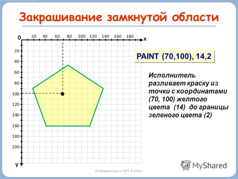 Закрашивание замкнутой области Информатика и ИКТ. 6 класс PAINT (70,100), 14,2 Исполнитель разливает краску из точки с координатами (70, 100) желтого цвета (14) до границы зеленого цвета (2)