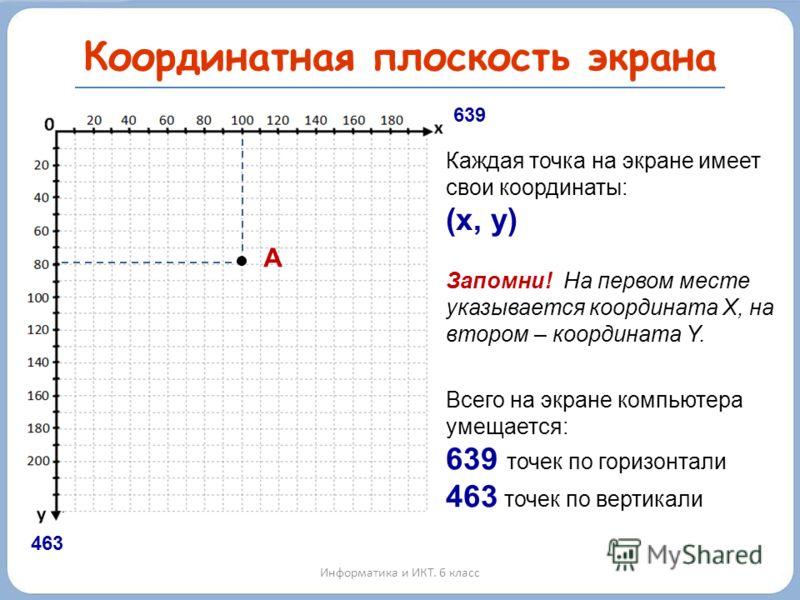 Координатная плоскость экрана Информатика и ИКТ. 6 класс 639 463 Каждая точка на экране имеет свои координаты: (x, y) А Запомни! На первом месте указывается координата Х, на втором – координата Y. Всего на экране компьютера умещается: 639 точек по го