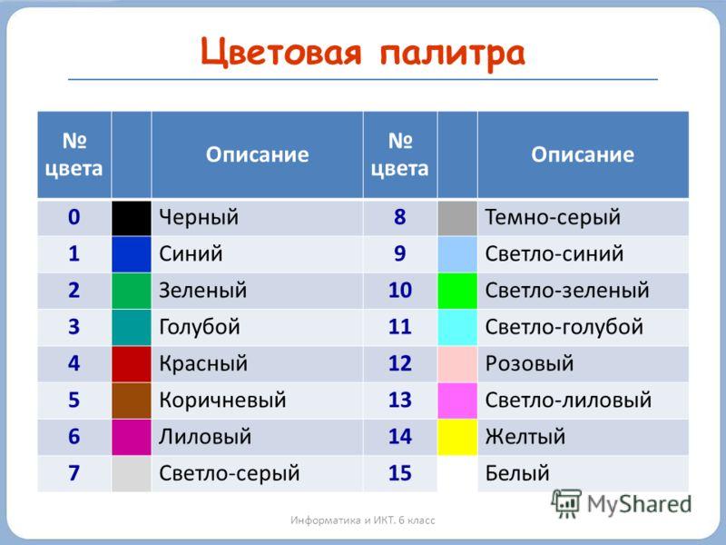 Цветовая палитра Информатика и ИКТ. 6 класс цвета Описание цвета Описание 0Черный8Темно-серый 1Синий9Светло-синий 2Зеленый10Светло-зеленый 3Голубой11Светло-голубой 4Красный12Розовый 5Коричневый13Светло-лиловый 6Лиловый14Желтый 7Светло-серый15Белый