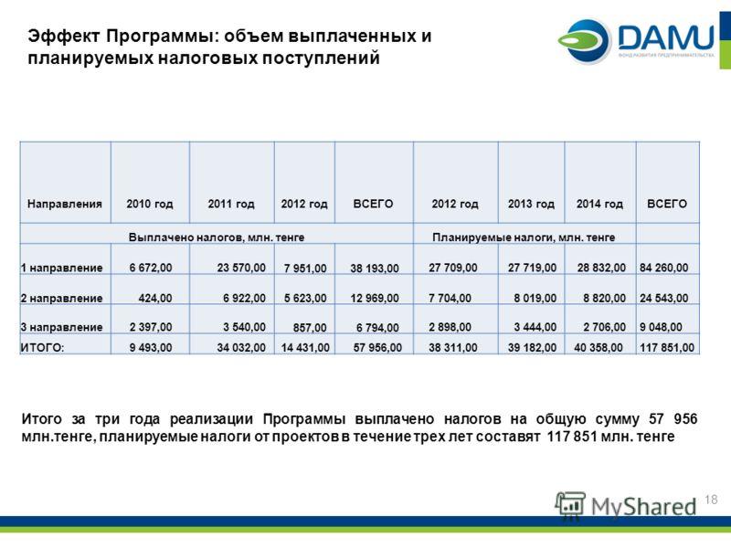 18 Эффект Программы: объем выплаченных и планируемых налоговых поступлений Итого за три года реализации Программы выплачено налогов на общую сумму 57 956 млн.тенге, планируемые налоги от проектов в течение трех лет составят 117 851 млн. тенге Направл