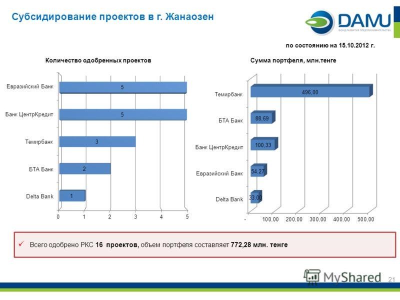 21 Всего одобрено РКС 16 проектов, объем портфеля составляет 772,28 млн. тенге по состоянию на 15.10.2012 г. Субсидирование проектов в г. Жанаозен