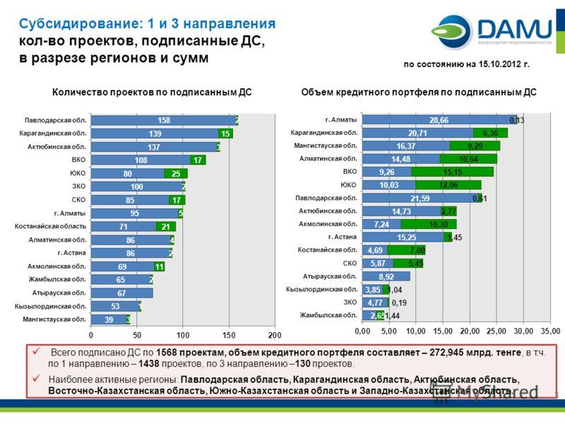 3 Всего подписано ДС по 1568 проектам, объем кредитного портфеля составляет – 272,945 млрд. тенге, в т.ч. по 1 направлению – 1438 проектов, по 3 направлению –130 проектов. Наиболее активные регионы: Павлодарская область, Карагандинская область, Актюб
