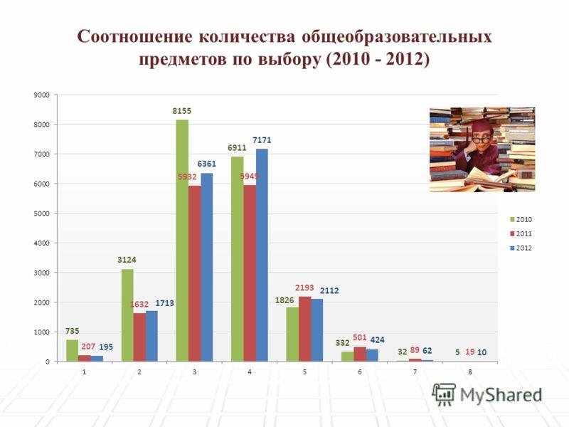 Соотношение количества общеобразовательных предметов по выбору (2010 - 2012)