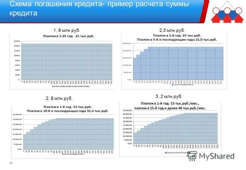 Схема погашения кредита- пример расчета суммы кредита 10 1, 6 млн.руб.2,3 млн.руб. 2, 8 млн.руб. 3, 2 млн.руб.