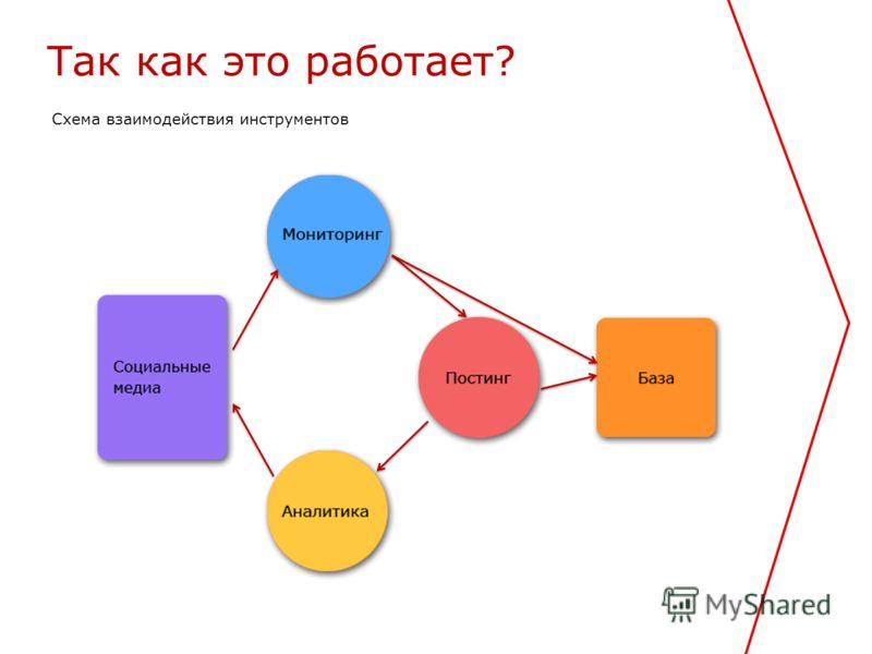 Схема взаимодействия инструментов Так как это работает?