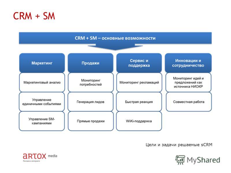 CRM + SM Цели и задачи решаемые sCRM