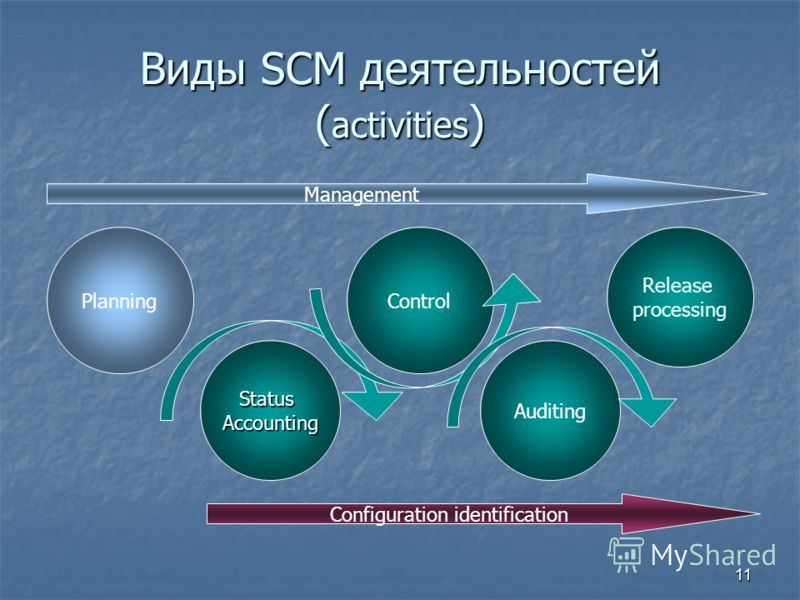 11 Виды SCM деятельностей ( activities ) Planning StatusAccounting Release processing Auditing Control Configuration identification Management