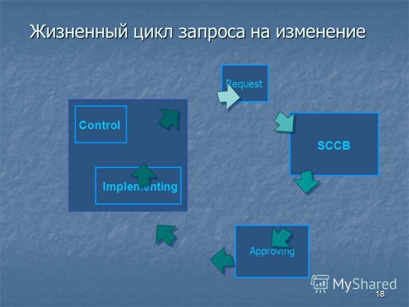 18 Жизненный цикл запроса на изменение Approving Implementing SCCB Request Control