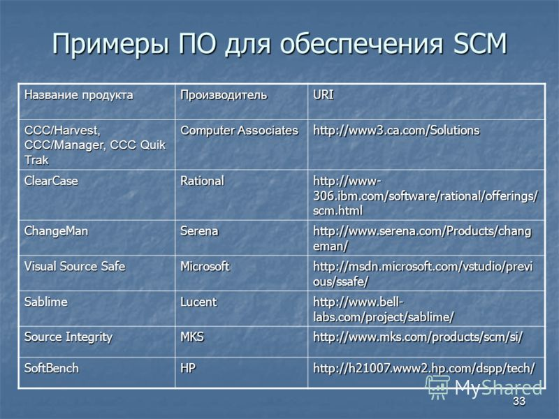 33 Примеры ПО для обеспечения SСМ Название продукта ПроизводительURI CCC/Harvest, CCC/Manager, CCC Quik Trak Computer Associates http://www3.ca.com/Solutions ClearCaseRational http://www- 306.ibm.com/software/rational/offerings/ scm.html ChangeManSer