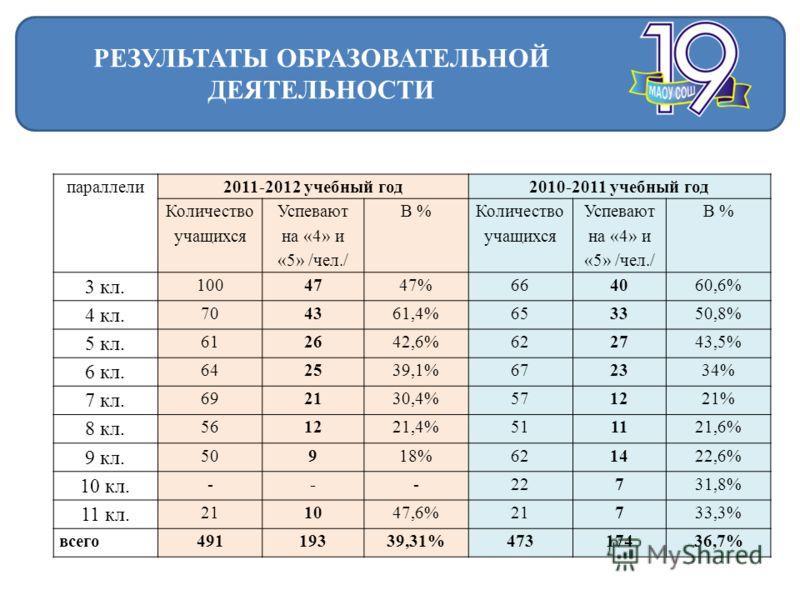 параллели2011-2012 учебный год2010-2011 учебный год Количество учащихся Успевают на «4» и «5» /чел./ В % Количество учащихся Успевают на «4» и «5» /чел./ В % 3 кл. 100 4747%664060,6% 4 кл. 70 4361,4%653350,8% 5 кл. 61 2642,6%622743,5% 6 кл. 64 2539,1