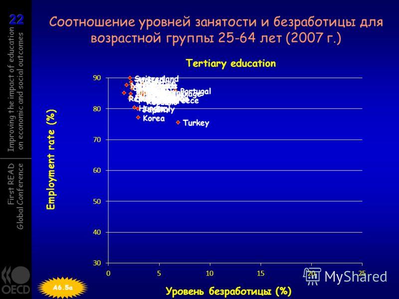 First READ Global Conference Improving the impact of education on economic and social outcomes Соотношение уровней занятости и безработицы для возрастной группы 25-64 лет (2007 г.) A6.5a Employment rate (%) Уровень безработицы (%)