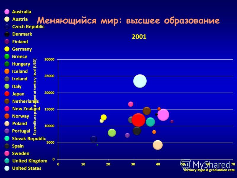 Expenditure per student at tertiary level (USD) Tertiary-type A graduation rate Меняющийся мир: высшее образование