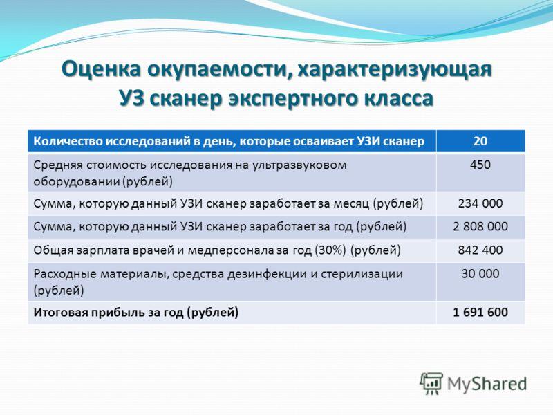 Оценка окупаемости, характеризующая УЗ сканер экспертного класса Количество исследований в день, которые осваивает УЗИ сканер20 Средняя стоимость исследования на ультразвуковом оборудовании (рублей) 450 Сумма, которую данный УЗИ сканер заработает за