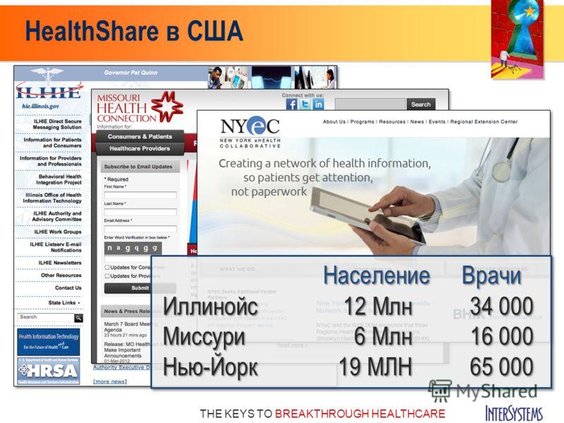 THE KEYS TO BREAKTHROUGH HEALTHCARE HealthShare в США НаселениеВрачи Иллинойс12 Млн34 000 Миссури6 Млн16 000 Нью-Йорк19 МЛН65 000 НаселениеВрачи Иллинойс12 Млн34 000 Миссури6 Млн16 000 Нью-Йорк19 МЛН65 000