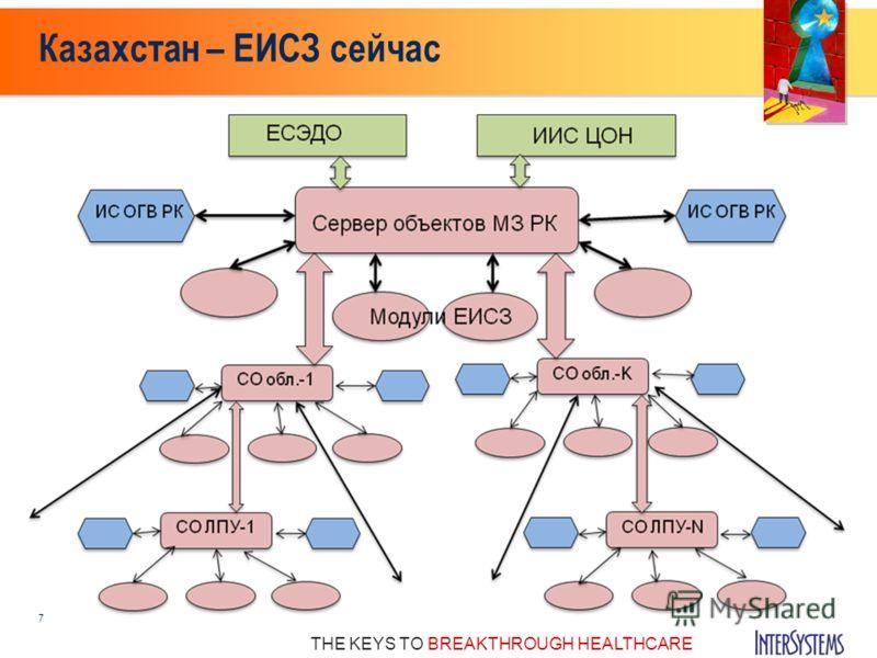 THE KEYS TO BREAKTHROUGH HEALTHCARE Казахстан – ЕИСЗ сейчас 7