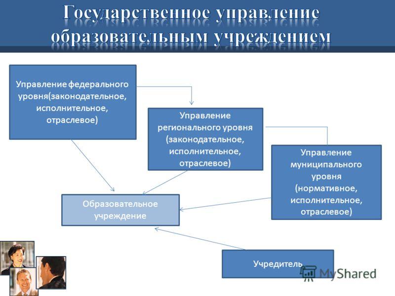Управление федерального уровня(законодательное, исполнительное, отраслевое) Управление регионального уровня (законодательное, исполнительное, отраслевое) Управление муниципального уровня (нормативное, исполнительное, отраслевое) Образовательное учреж
