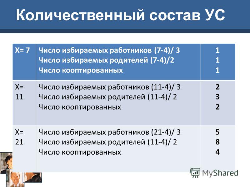 Х= 7Число избираемых работников (7-4)/ 3 Число избираемых родителей (7-4)/2 Число кооптированных 111111 Х= 11 Число избираемых работников (11-4)/ 3 Число избираемых родителей (11-4)/ 2 Число кооптированных 232232 Х= 21 Число избираемых работников (21