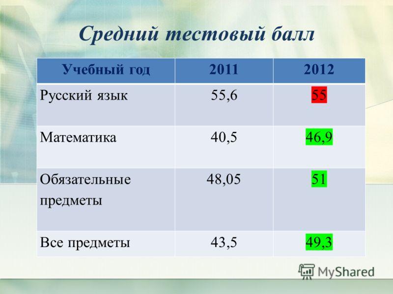 Средний тестовый балл Учебный год20112012 Русский язык 55,655 Математика 40,546,9 Обязательные предметы 48,0551 Все предметы43,549,3