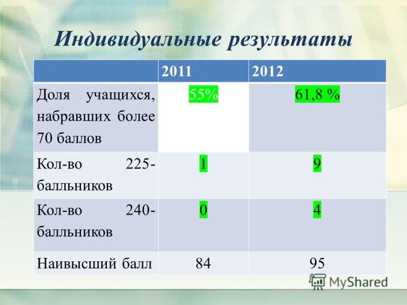 Индивидуальные результаты 20112012 Доля учащихся, набравших более 70 баллов 55%61,8 % Кол-во 225- балльников 19 Кол-во 240- балльников 04 Наивысший балл8495