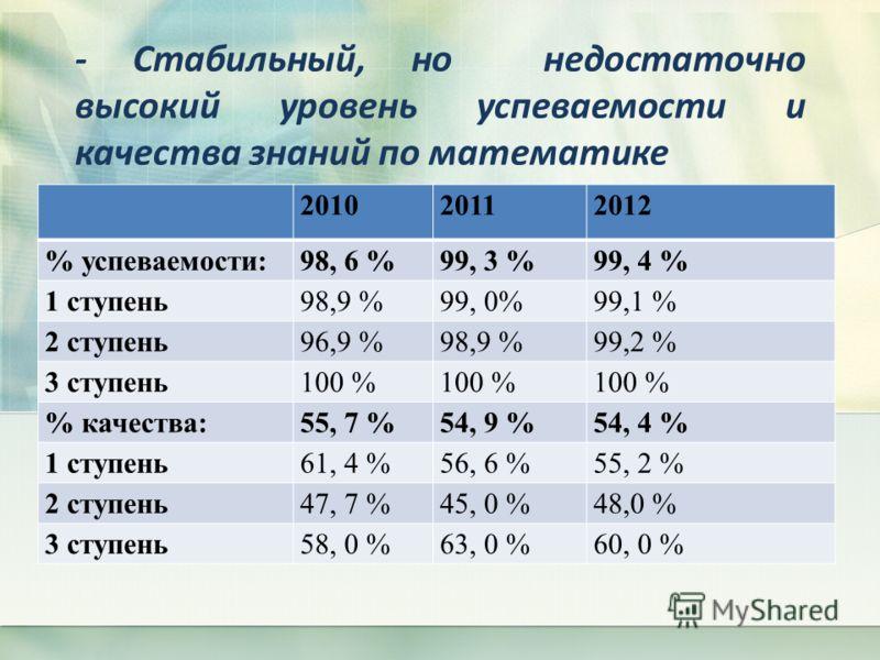 - Стабильный, но недостаточно высокий уровень успеваемости и качества знаний по математике 201020112012 % успеваемости:98, 6 %99, 3 %99, 4 % 1 ступень98,9 %99, 0%99,1 % 2 ступень96,9 %98,9 %99,2 % 3 ступень100 % % качества:55, 7 %54, 9 %54, 4 % 1 сту