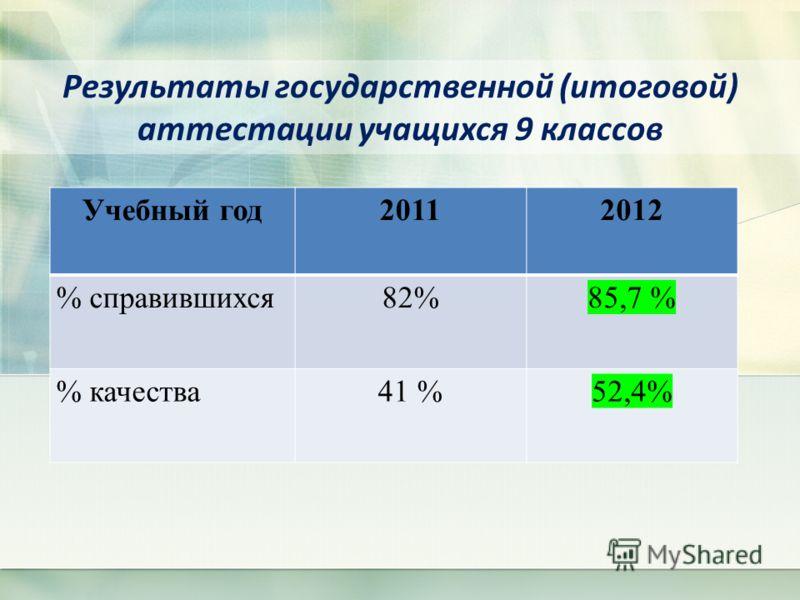 Результаты государственной (итоговой) аттестации учащихся 9 классов Учебный год20112012 % справившихся82%85,7 % % качества41 %52,4%