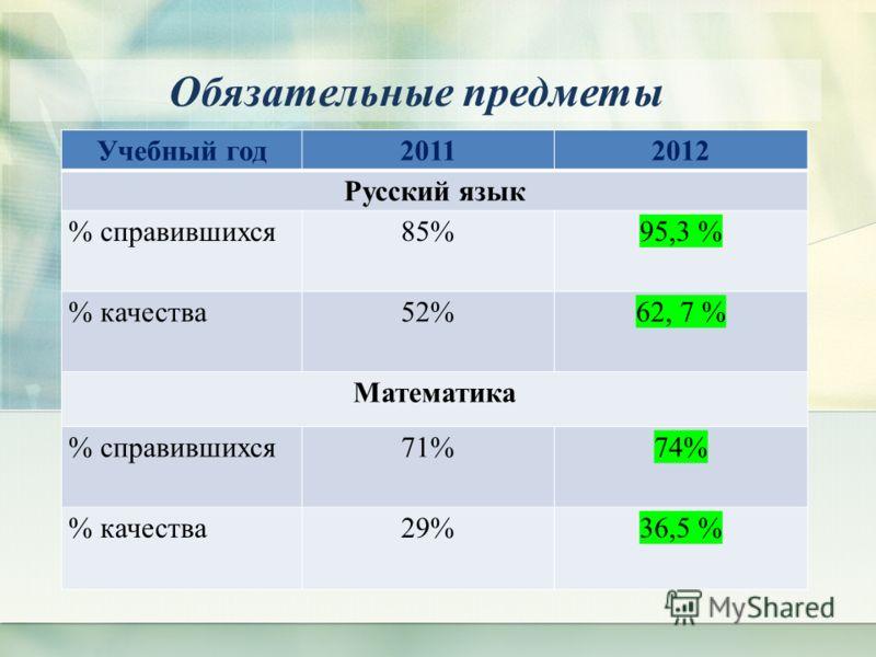 Обязательные предметы Учебный год20112012 Русский язык % справившихся 85% 95,3 % % качества 52% 62, 7 % Математика % справившихся 71% 74% % качества29%36,5 %