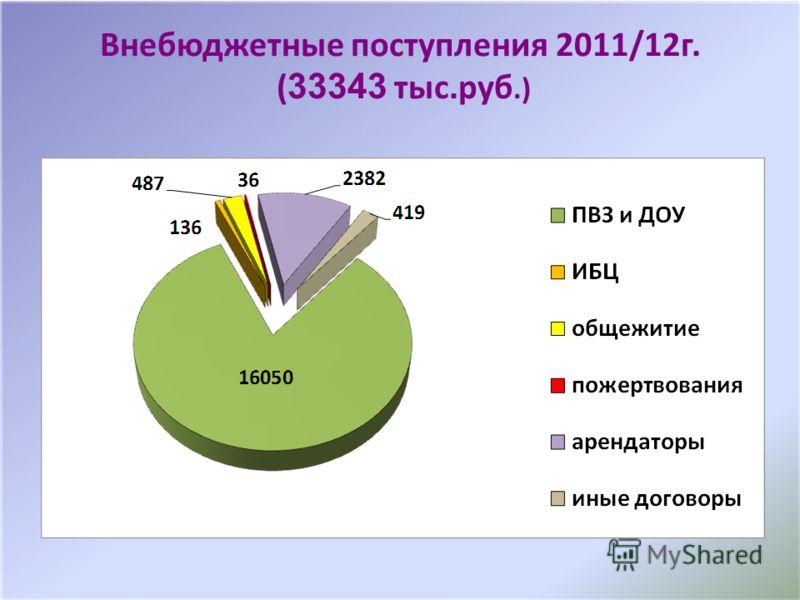Внебюджетные поступления 2011/12г. ( 33343 тыс.руб.)