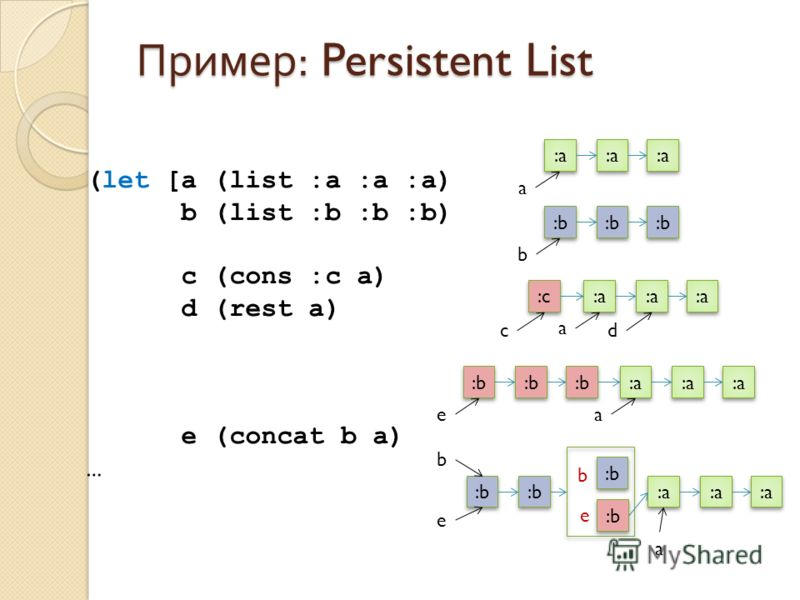 Пример : Persistent List :a :b a b (let [a (list :a :a :a) b (list :b :b :b) c (cons :c a) d (rest a) e (concat b a) … :a a :c dc :b e :a a a :b e b e b