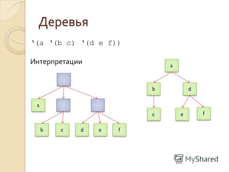 Деревья (a (b c) (d e f)) Интерпретации a a d d c c b b f f e e a a b b c c d d e e f f