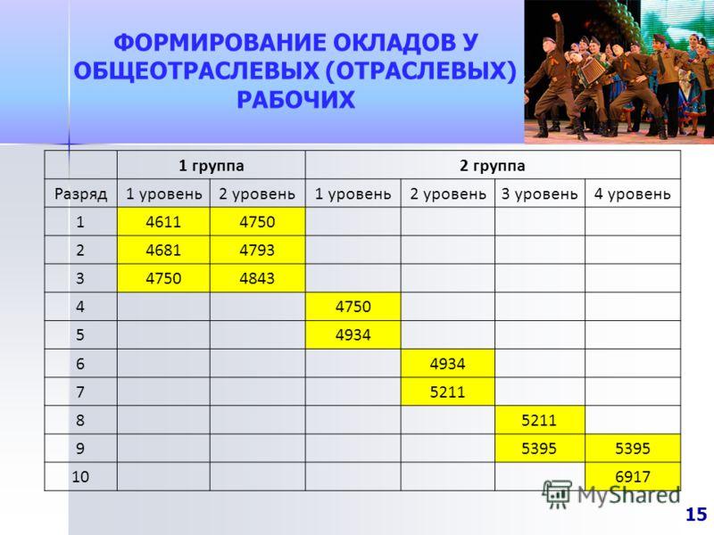 ФОРМИРОВАНИЕ ОКЛАДОВ У ОБЩЕОТРАСЛЕВЫХ (ОТРАСЛЕВЫХ) РАБОЧИХ 15 1 группа2 группа Разряд1 уровень2 уровень1 уровень2 уровень3 уровень4 уровень 146114750 246814793 347504843 4 4750 5 4934 6 7 5211 8 9 5395 10 6917
