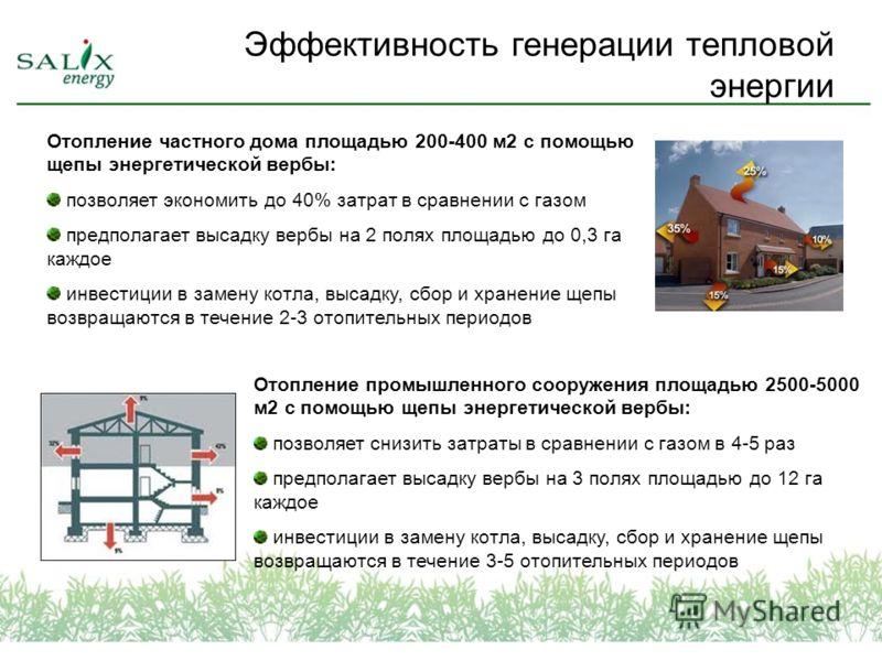 Эффективность генерации тепловой энергии Отопление частного дома площадью 200-400 м2 с помощью щепы энергетической вербы: позволяет экономить до 40% затрат в сравнении с газом предполагает высадку вербы на 2 полях площадью до 0,3 га каждое инвестиции