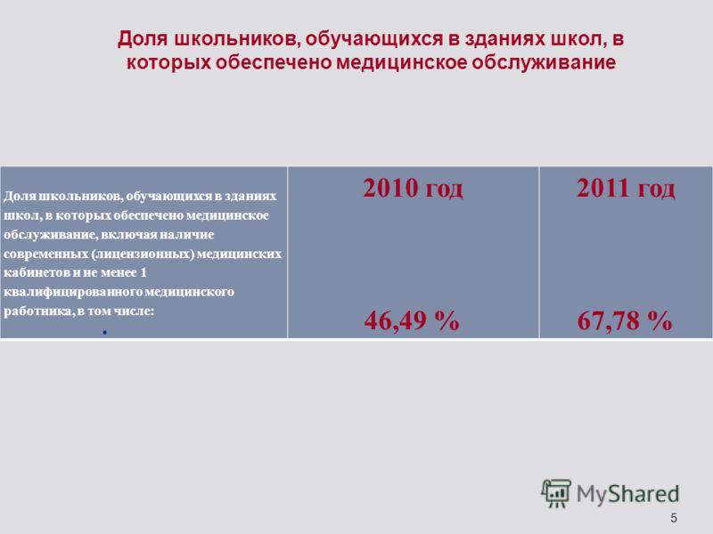 5 Доля школьников, обучающихся в зданиях школ, в которых обеспечено медицинское обслуживание, включая наличие современных (лицензионных) медицинских кабинетов и не менее 1 квалифицированного медицинского работника, в том числе: 2010 год 46,49 % 2011