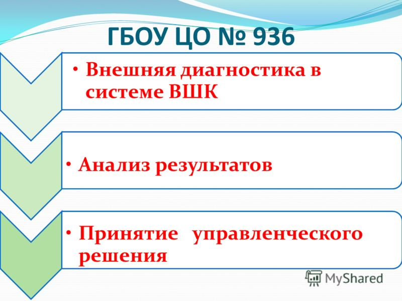 ГБОУ ЦО 936 Внешняя диагностика в системе ВШК Анализ результатов Принятие управленческого решения