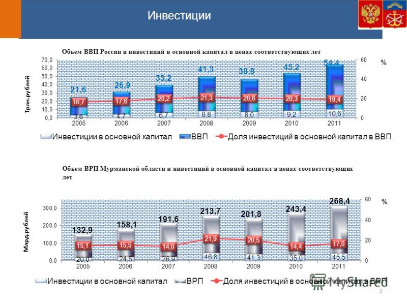 Объем ВВП России и инвестиций в основной капитал в ценах соответствующих лет Объем ВРП Мурманской области и инвестиций в основной капитал в ценах соответствующих лет Инвестиции 2