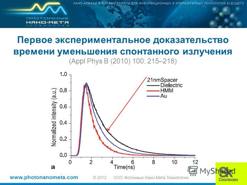 www.photonanometa.com © 2012 OOO Фотонные Нано-Мета Технологии Первое экспериментальное доказательство времени уменьшения спонтанного излучения (Appl Phys B (2010) 100: 215–218)