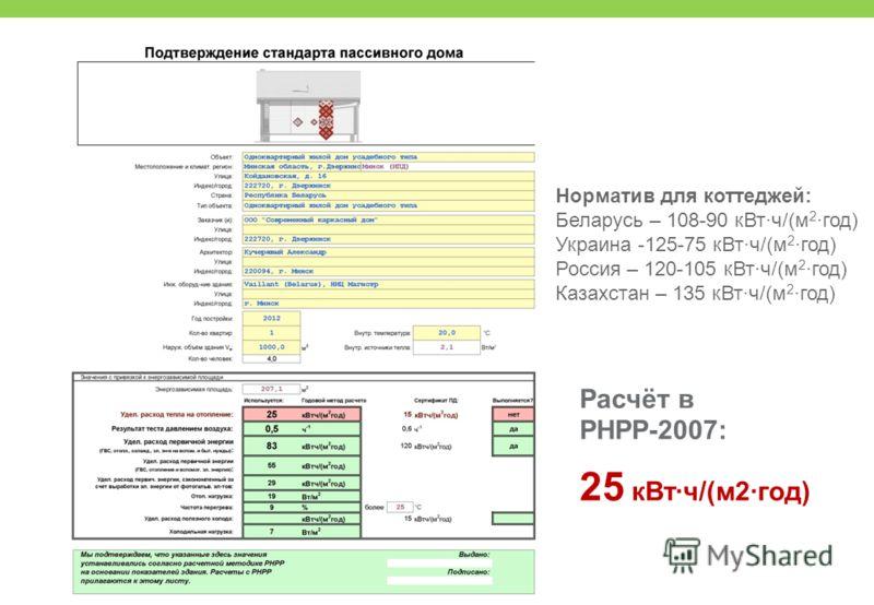 Расчёт в РНРР-2007: 25 кВт·ч/(м2·год) Норматив для коттеджей: Беларусь – 108-90 кВт·ч/(м 2 ·год) Украина -125-75 кВт·ч/(м 2 ·год) Россия – 120-105 кВт·ч/(м 2 ·год) Казахстан – 135 кВт·ч/(м 2 ·год)