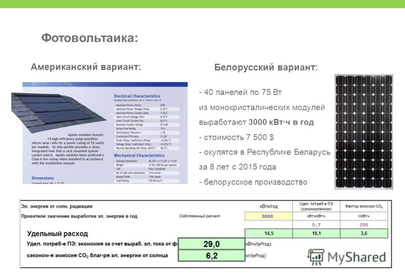 Фотовольтаика: Белорусский вариант: - 40 панелей по 75 Вт из монокристалических модулей выработают 3000 кВт·ч в год - стоимость 7 500 $ - окупятся в Республике Беларусь за 8 лет с 2015 года - белорусское производство Американский вариант: