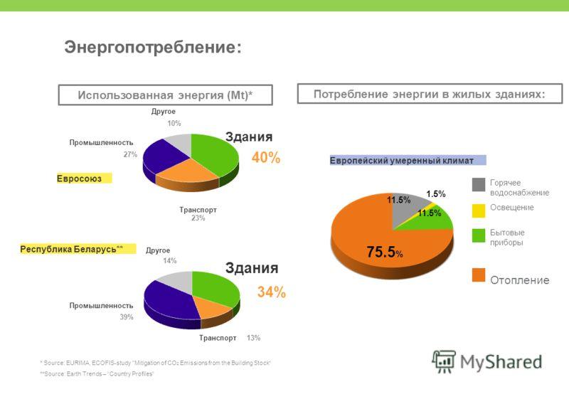 75.5 % 11.5% 1.5% Европейский умеренный климат Горячее водоснабжение Освещение Бытовые приборы Отопление Промышленность 27% 23% Транспорт 10% Другое 40% Здания Использованная энергия (Mt)* * Source: EURIMA, ECOFIS-study