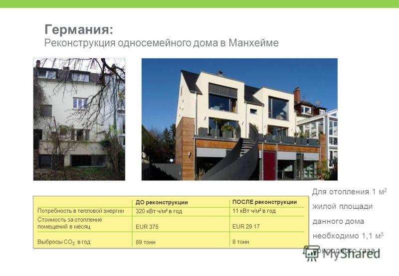Германия: Реконструкция односемейного дома в Манхейме Потребность в тепловой энергии Стоимость за отопление помещений в месяц Выбросы CO 2 в год ДО реконструкции 320 кВт·ч/м² в год EUR 375 89 тонн ПОСЛЕ реконструкции 11 кВт·ч/м² в год EUR 29.17 8 тон