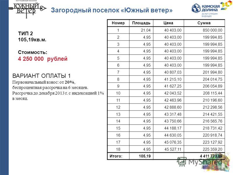 Загородный поселок «Южный ветер» ВАРИАНТ ОПЛАТЫ 1 Первоначальный взнос: от 20%, беспроцентная рассрочка на 6 месяцев. Рассрочка до декабря 2013 г. с индексацией 1% в месяц. ТИП 2 105,19кв.м. Стоимость: 4 250 000 рублей НомерПлощадьЦенаСумма 121,0440