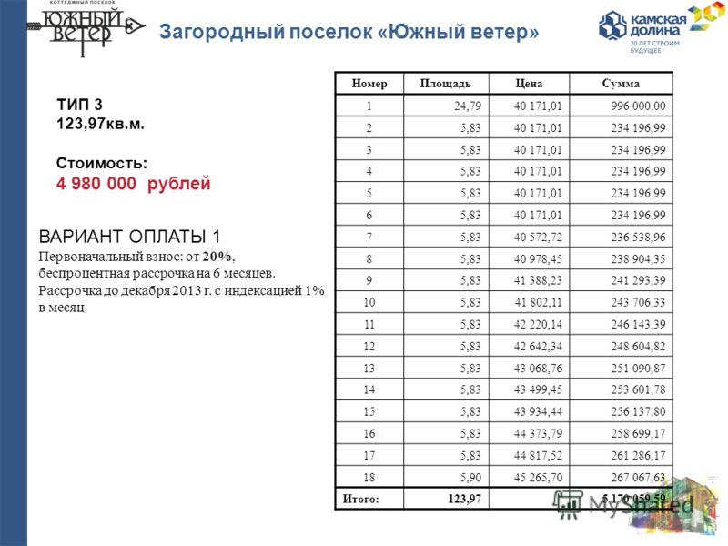 Загородный поселок «Южный ветер» ВАРИАНТ ОПЛАТЫ 1 Первоначальный взнос: от 20%, беспроцентная рассрочка на 6 месяцев. Рассрочка до декабря 2013 г. с индексацией 1% в месяц. ТИП 3 123,97кв.м. Стоимость: 4 980 000 рублей НомерПлощадьЦенаСумма 124,7940