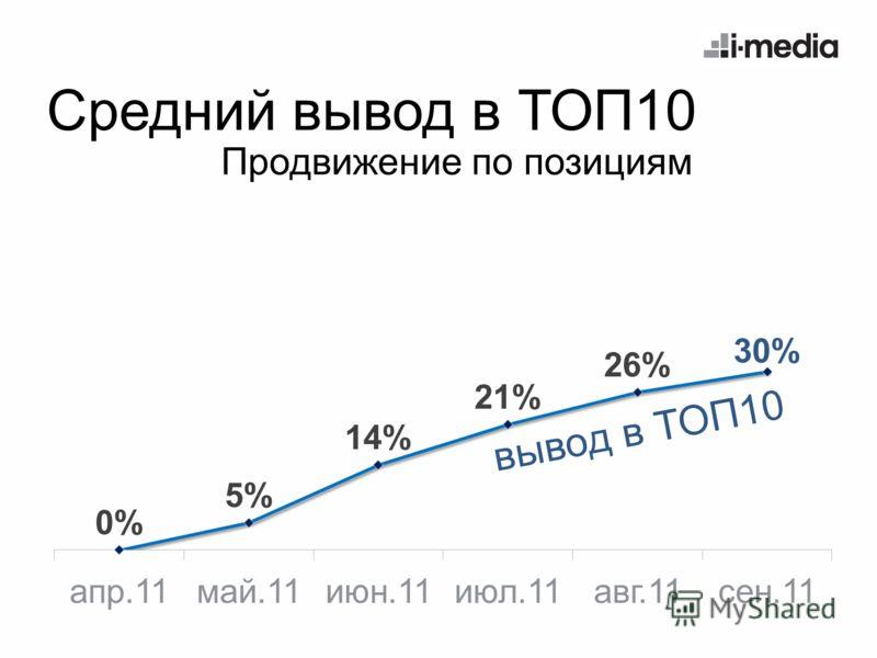 Средний вывод в ТОП10 вывод в ТОП10 Продвижение по позициям