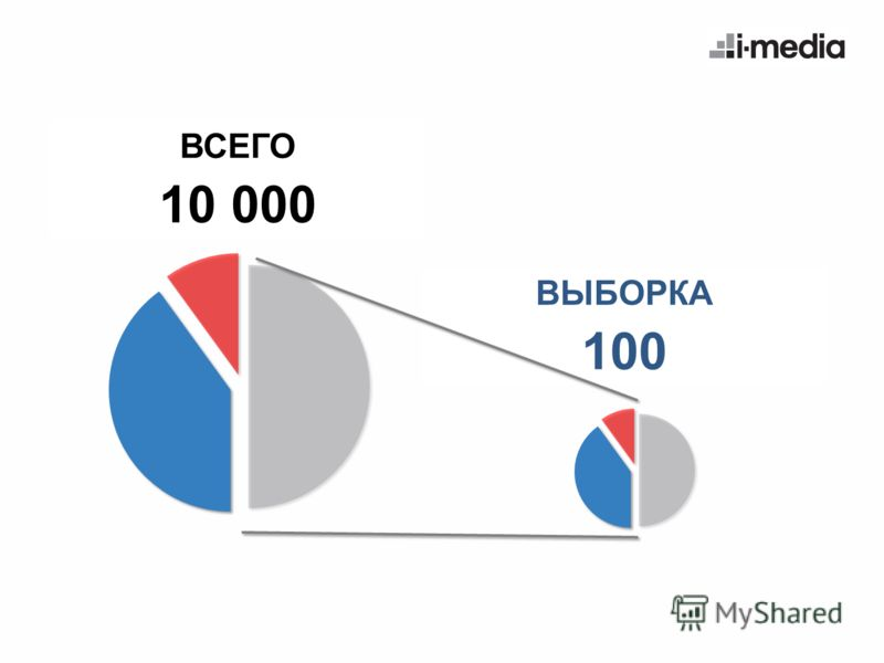 ВЫБОРКА 100 ВСЕГО 10 000